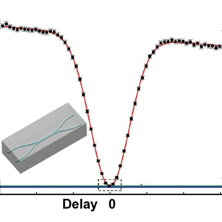 A directional coupler. The rate at which the photons are detected at each output of a directional coupler is a function of the delay between the arrivals of the photons at the coupler. The inset represents a schematic of a directional coupler in silica.