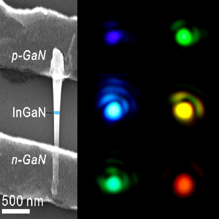 A nano rainbow. The LED device (on the left side) is made of an Indium Gallium Nitride (InGaN) nanodisk held between two Gallium Nitride (GaN) nanorods. The InGaN nanodisk is responsible for the emission of light spanning through the entire visible range, from violet to red.