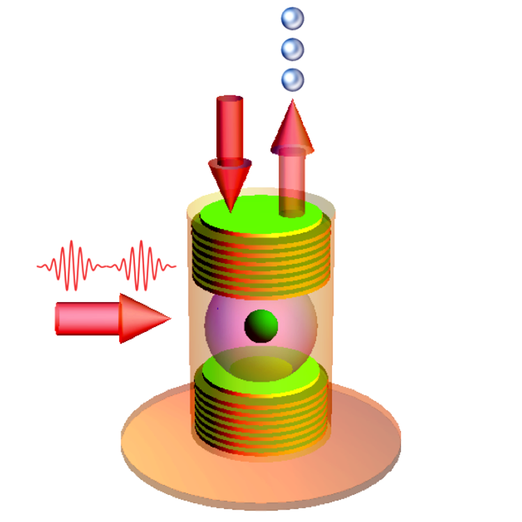 Particle-like behavior: A quiet crossing. An accurately timed sequence of two control laser pulses (arrow on the left) can take the system to the <i>weak coupling regime</i>. The internal state of the atom looks at the light waves passing by almost without pitching: the atom is weakly responsive to the photons trapped in the cavity; these photons, indeed, cannot excite it because they do not match the energy difference between the two excited states. The light emitted from the cavity (arrow on the top right) behaves like a flux of particles.