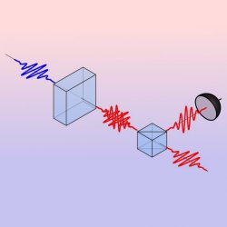 Generation of a pure sigle photon. The laser pulse (blue) enters a non-linear crystal that generates two photons (red, middle). A polarizing beam splitter is then used to separate the two photons of which one is used as a trigger (left) to indicate that there is another photon (right) ready to be used.