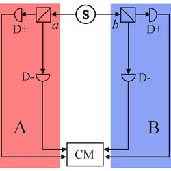 Entanglement and randomness. In Bell-type experiments, the correlations of two distant particles are indicating if these distant objects are entangled or not. Two parties A and B take independent measurement a and b of presumably entangled objects originating from a source S. Each measurement can have outcome D+ or D-. A Coincidence measurement (CM) allows to determine if the experimental results can be explained by classical (hidden variable) theories. Thus if the particles are entangled, no classical correlations (and thus no cheating) can explain the outcome of the measurements and it is possible to generate truly random numbers.